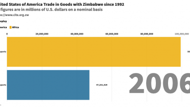 Photo of US Trade in goods with Zimbabwe since 1992